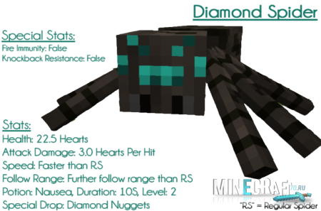 Ore Spiders Mod 1.7.10